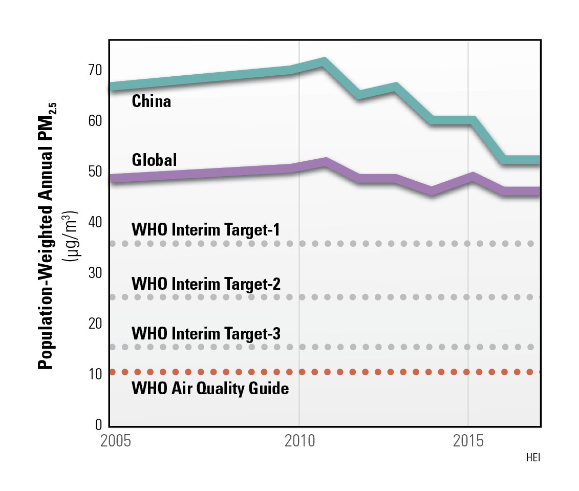 Progress in China's PM2.5 levels relative to WHO Guidelines and Interim Targets