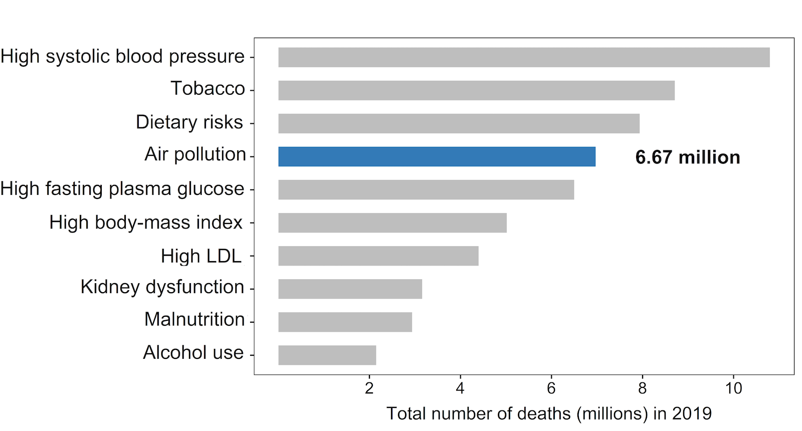 Figure N. Global ranking of risk factors by total deaths from all causes in 2019.